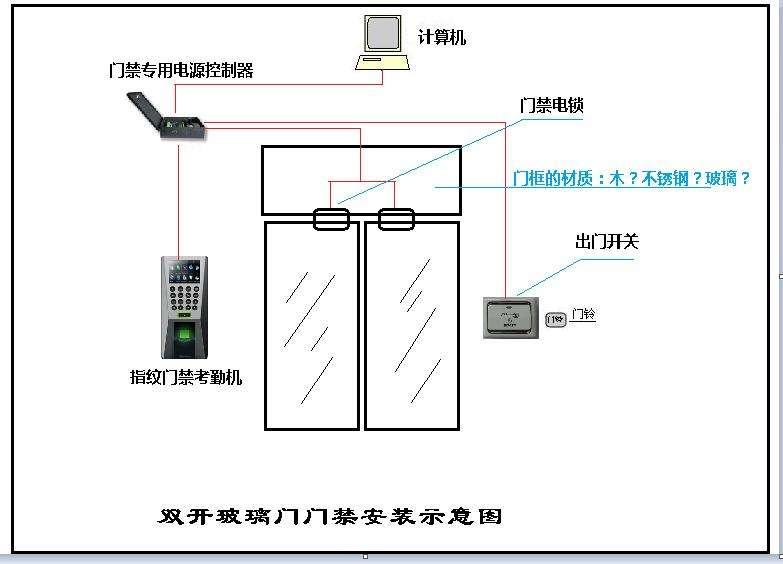 如何有效判断门禁故障和确定正确门禁维修方法